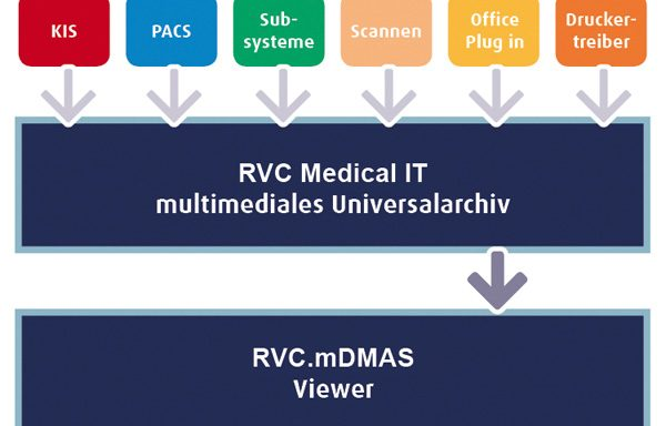 RVC Medical IT | RVC.MDMAS