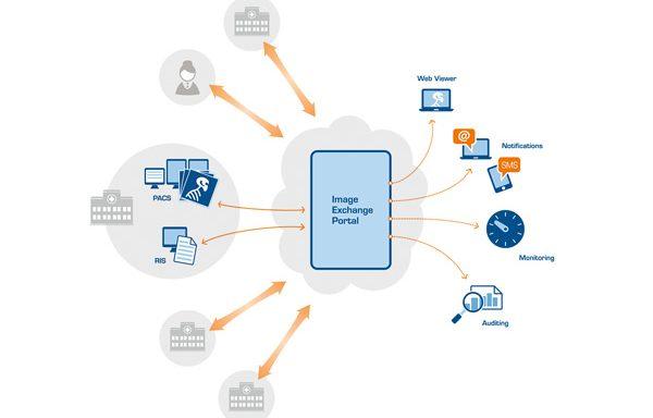 Sectra   Image Exchange Portal (IEP)