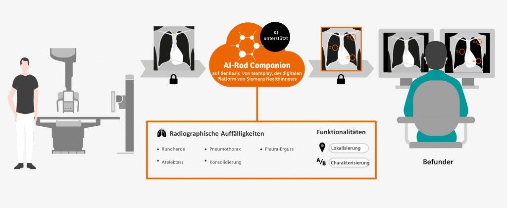 News - AI_Rad_Companion_Grafik-Bild3