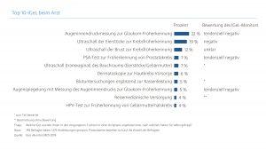Blog - Top10-IGeL_beim_Arzt.jpg